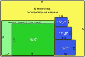 300px-DC_SensorsSizes.png